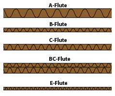 Different Cardboard Flute Types